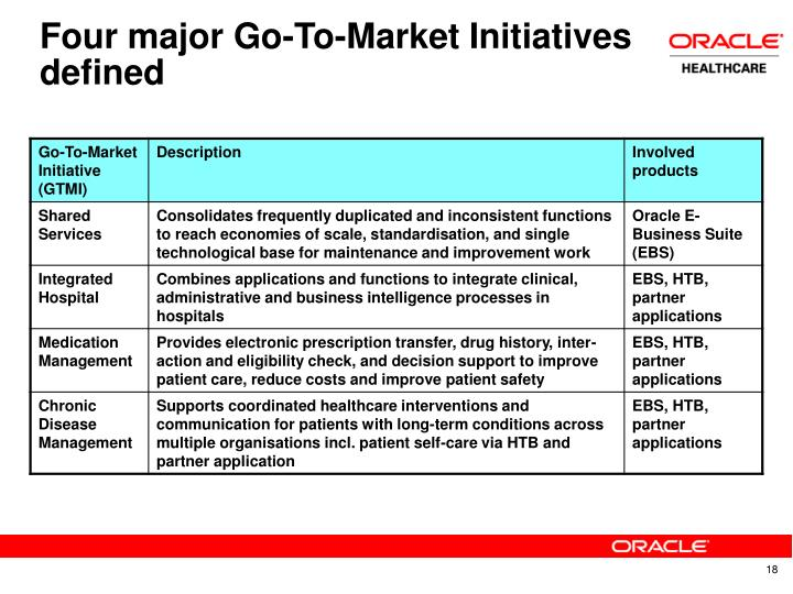 Four major Go-To-Market Initiatives defined