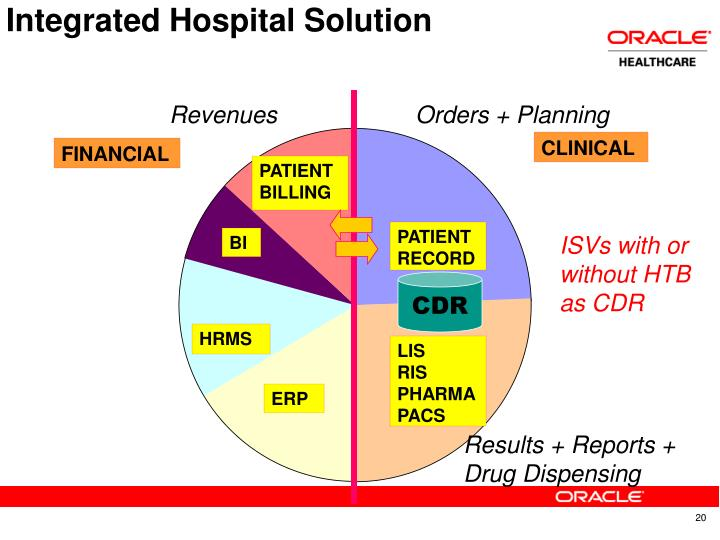 Integrated Hospital Solution