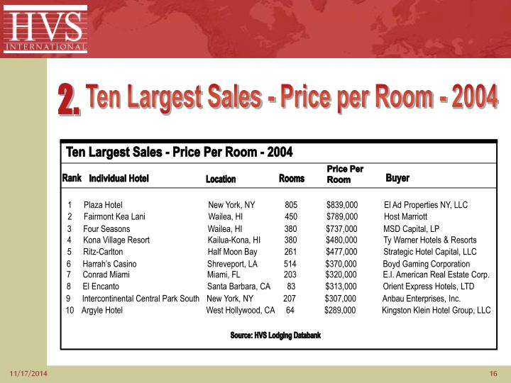 Ten Largest Sales - Price Per Room - 2004