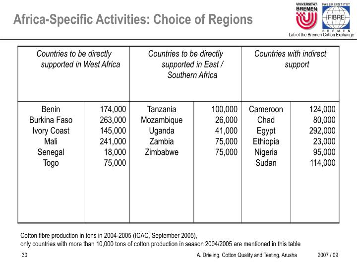 Africa-Specific Activities: Choice of Regions