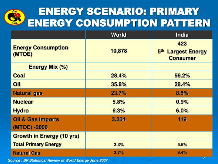 ENERGY SCENARIO: PRIMARY ENERGY CONSUMPTION PATTERN
