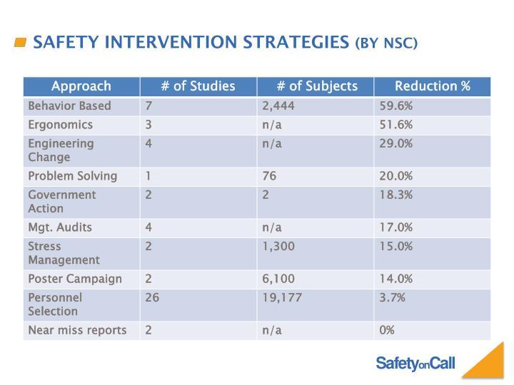 Safety Intervention Strategies