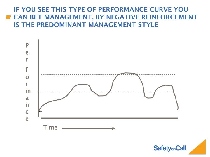 If you see this type of performance curve you can bet management, by negative reinforcement is the predominant management style
