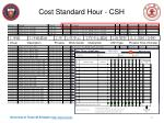 cost standard hour csh