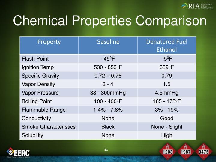 Chemical Properties Comparison