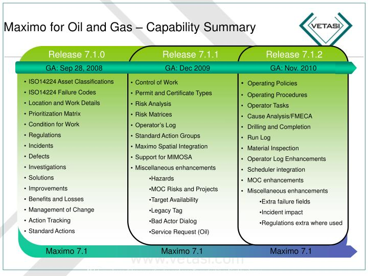 maximo communication template - ppt maximo oil gas powerpoint presentation id 6744425
