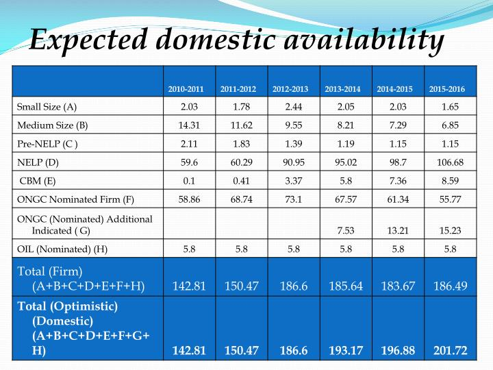 Expected domestic availability