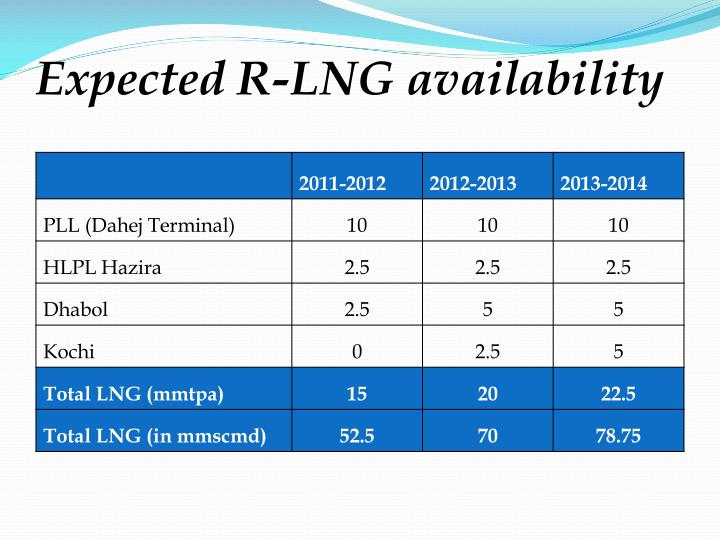Expected R-LNG availability