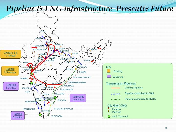 Pipeline & LNG infrastructure  Present& Future