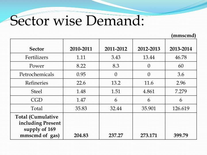 Sector wise Demand: