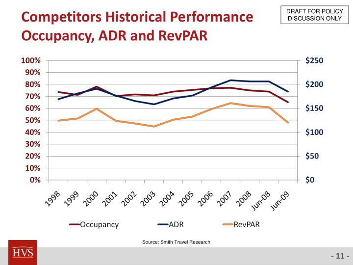 Competitors Historical Performance
