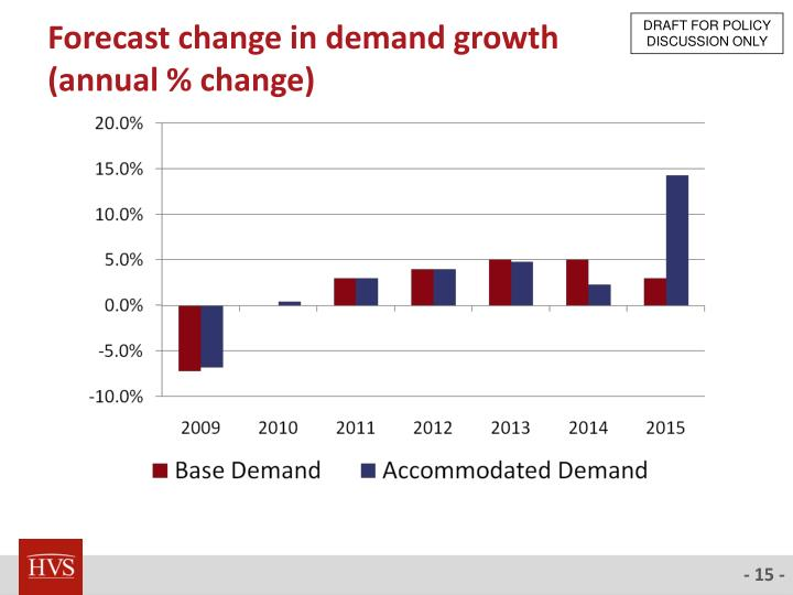 Forecast change in demand growth