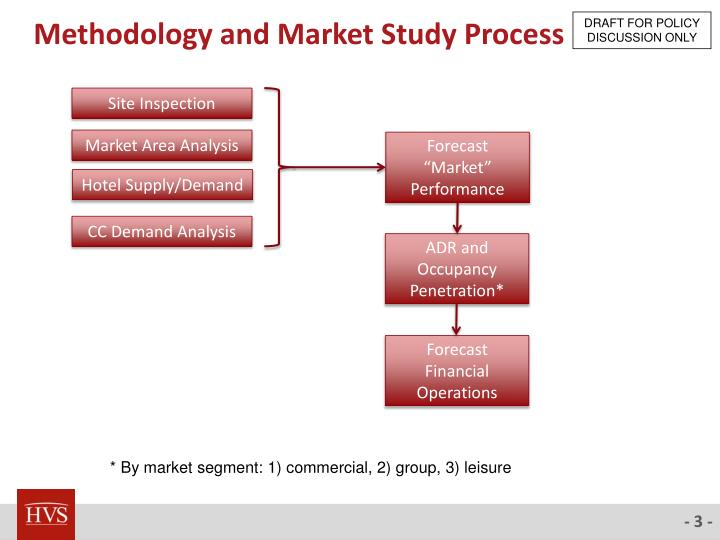 Methodology and market study process