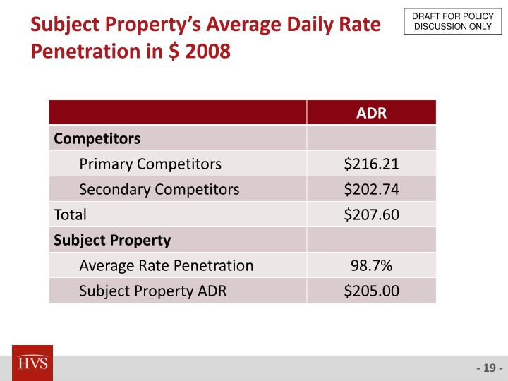 Subject Property's Average Daily Rate Penetration in $ 2008