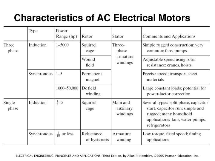 Characteristics of AC Electrical Motors
