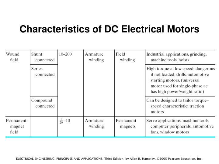 Characteristics of DC Electrical Motors