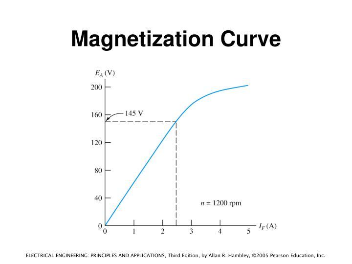 Magnetization Curve