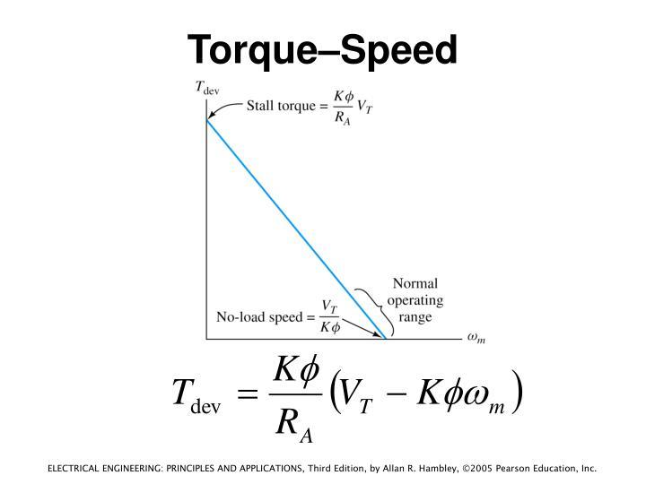 Torque–Speed Characteristic