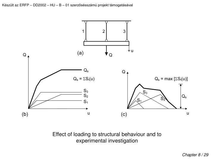Effect of loading to structural behaviour and to experimental investigation