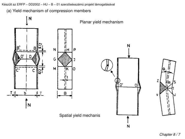 (a) Yield mechanism of compression members
