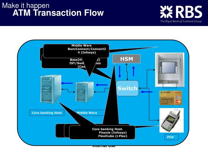 Atm transaction flow