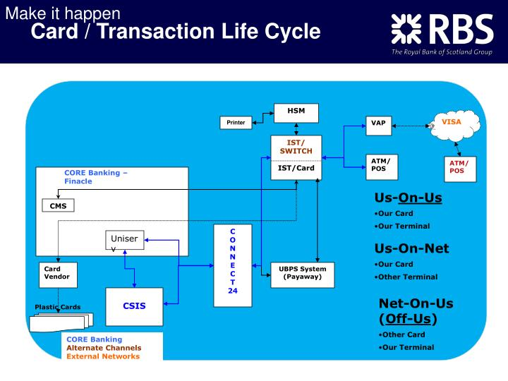 Card / Transaction Life Cycle