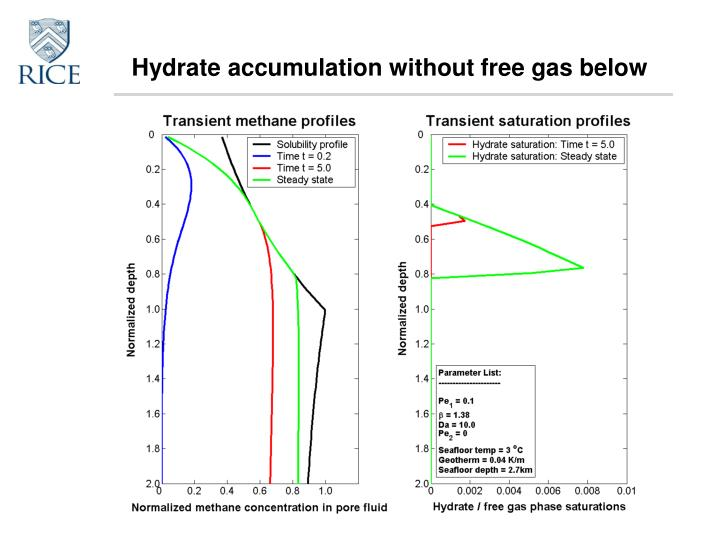 Hydrate accumulation without free gas below