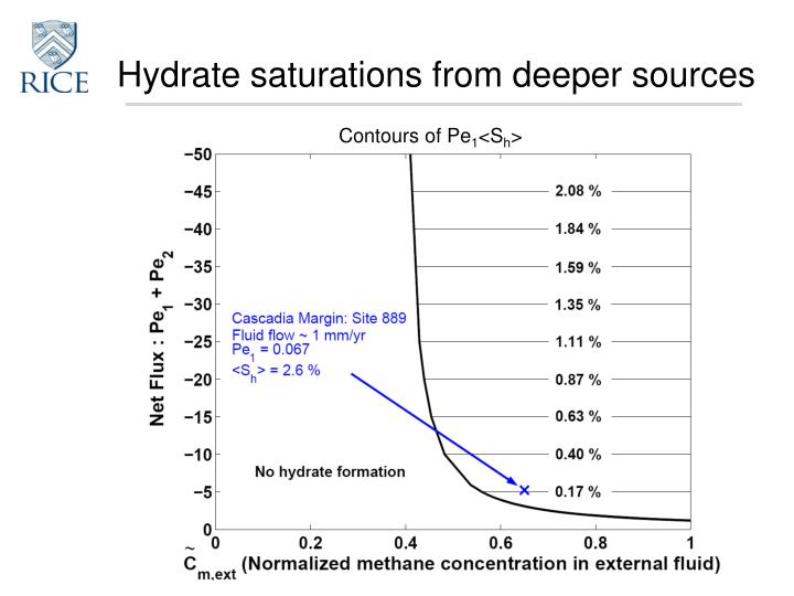 Hydrate saturations from deeper sources