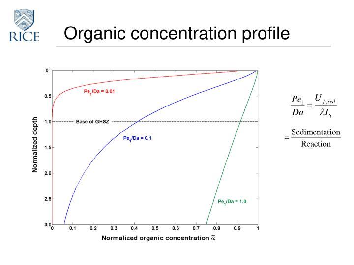 Organic concentration profile
