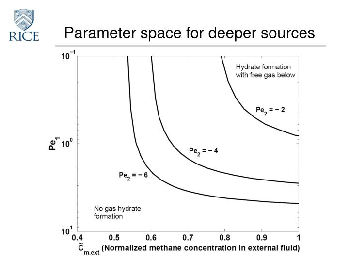 Parameter space for deeper sources