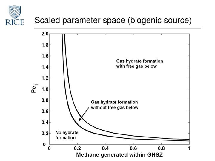 Scaled parameter space (biogenic source)