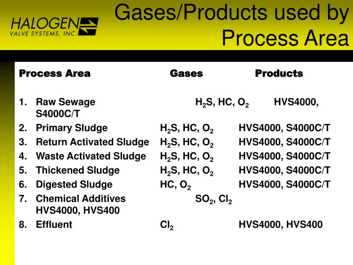 Gases/Products used by Process Area