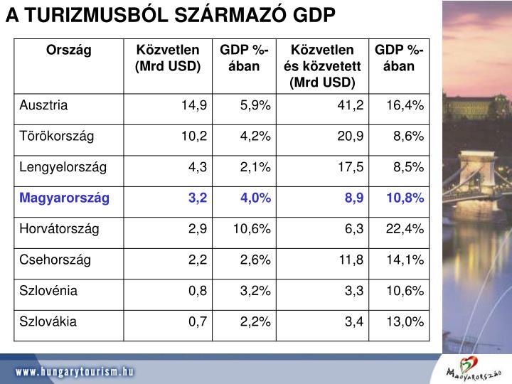 A TURIZMUSBÓL SZÁRMAZÓ GDP