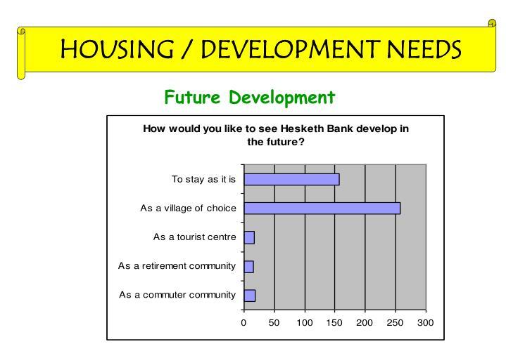 HOUSING / DEVELOPMENT NEEDS