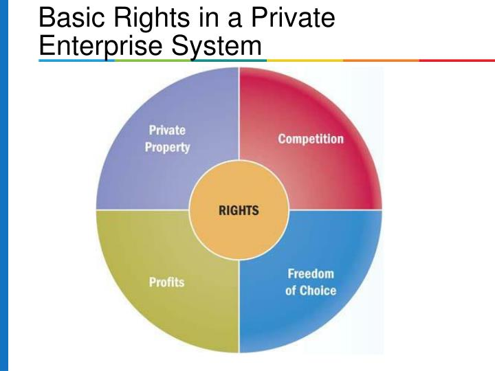Basic Rights in a Private Enterprise System