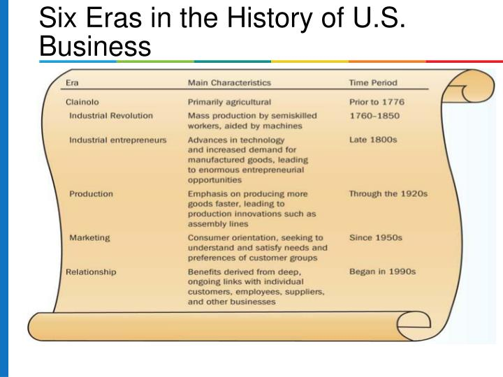 Six Eras in the History of U.S. Business