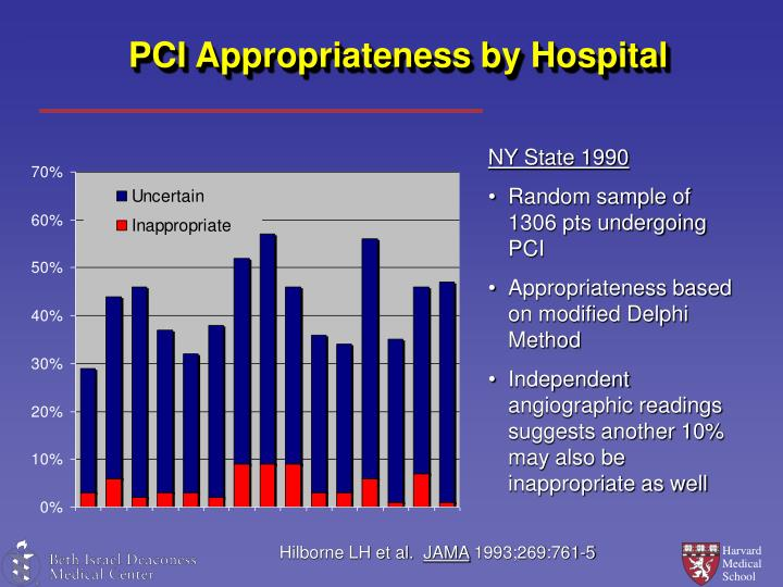 PCI Appropriateness by Hospital