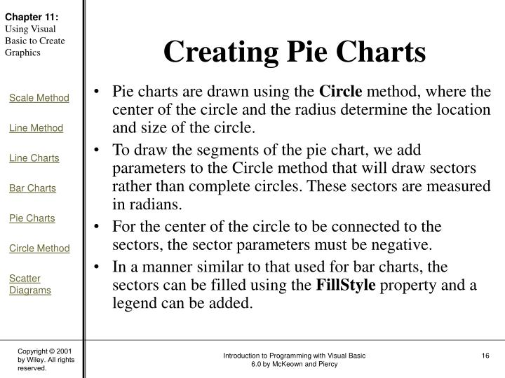 Pie charts are drawn using the