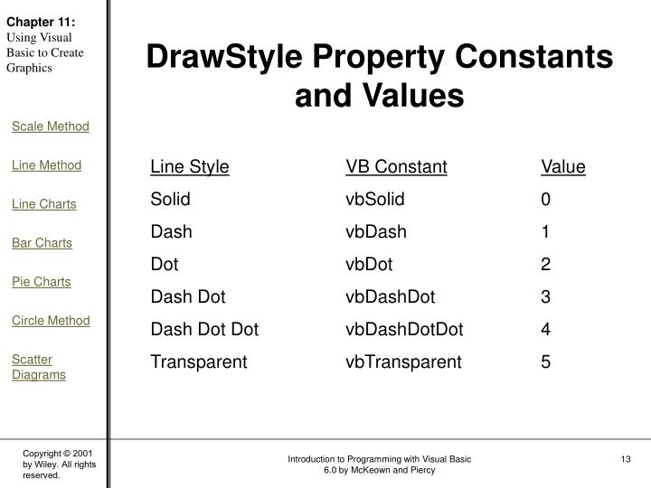 DrawStyle Property Constants and Values