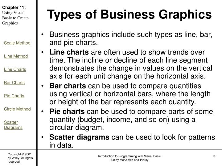 Types of business graphics