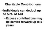 charitable contributions3