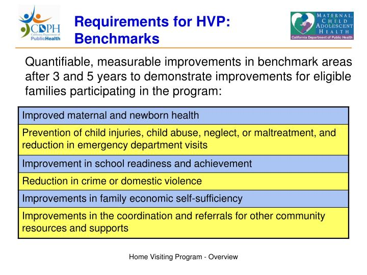 Requirements for HVP: