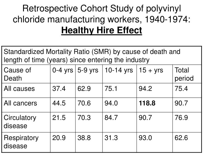 Retrospective Cohort Study of polyvinyl chloride manufacturing workers, 1940-1974: