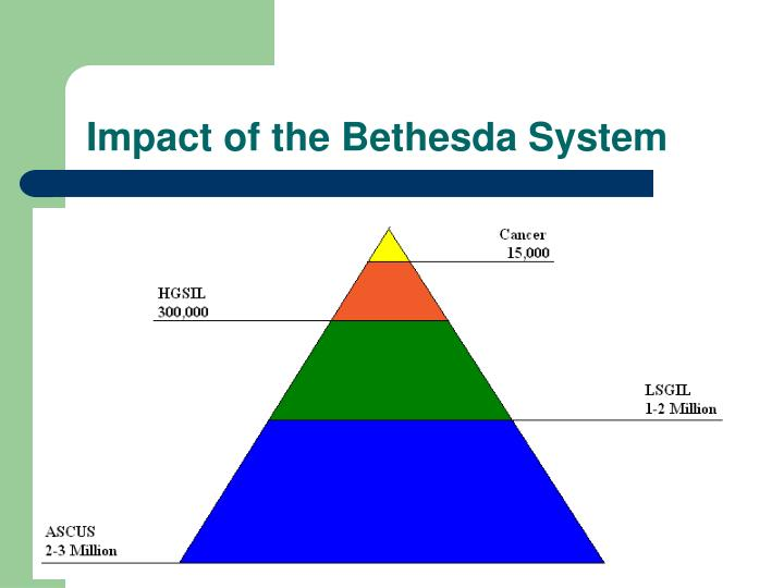 Impact of the Bethesda System
