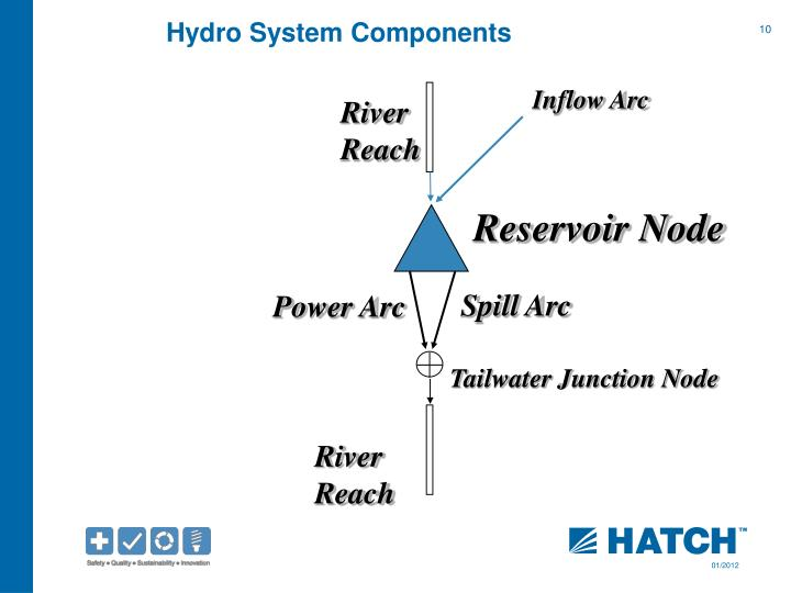 Hydro System Components