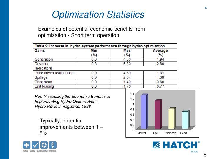 Optimization Statistics