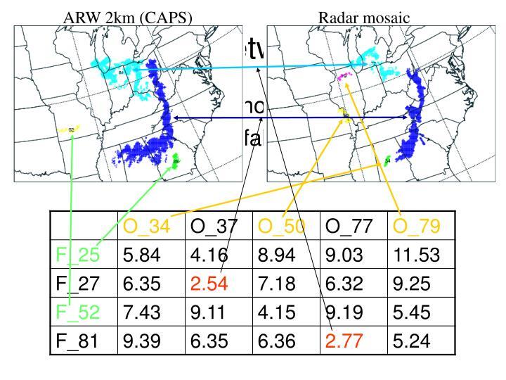 ARW 2km (CAPS)