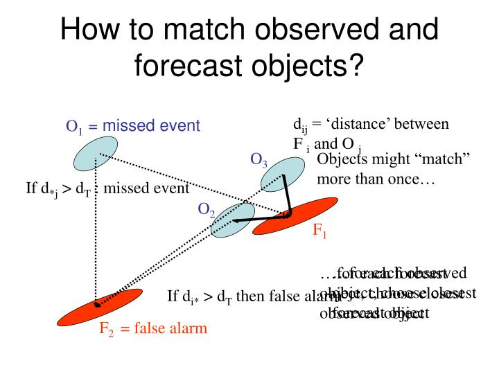How to match observed and forecast objects?