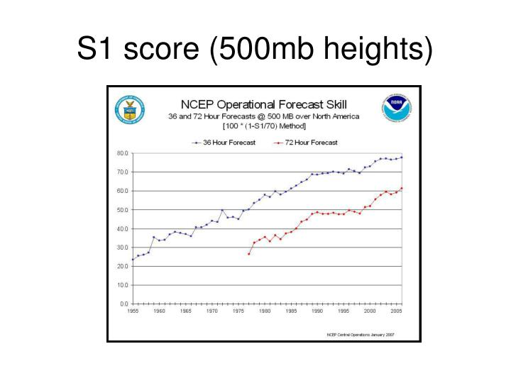 S1 score (500mb heights)