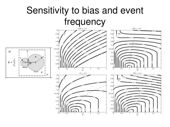 Sensitivity to bias and event frequency